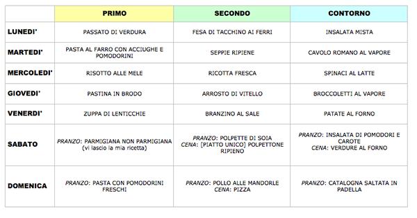 menu settimanale economico e veloce