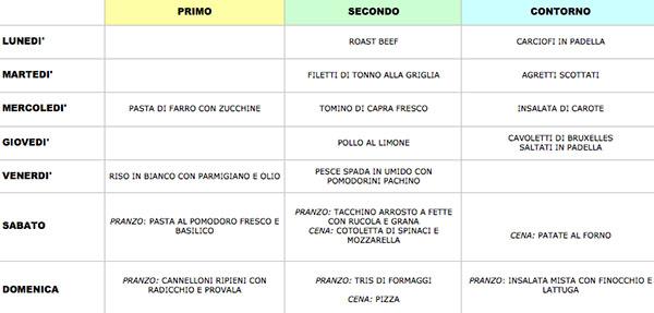 menu di esempio menu dietetico dissociato