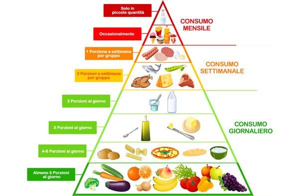 diete equilibrata